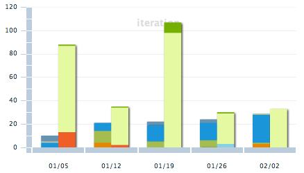 iteration-chart