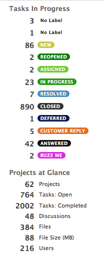 Tasks in Progress and Projects at a glance